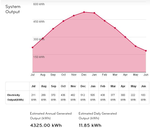 solar system output in kWh