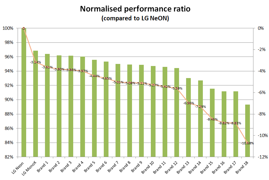 performance ratio when compared to LG NeON